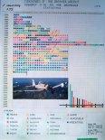 Statystyka produkcji i sprzedaży samolotów M18 prowadzona przez biuro Gł. Konstr. Ważna na dzień 13.05.1994 r. (Źródło: ze zbiorów Jarosława Rumszewicza).