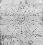 """Schemat """"Latającego Smoka"""" z góry, rysunek z Archiwum Académie des Sciences w Paryżu (Źródło: Technika Lotnicza i Astronautyczna nr 4/1989)."""